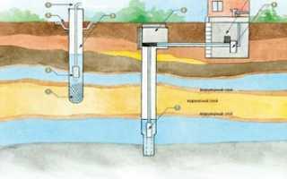 Что собой представляет скважина на воду: схема, ее устройство и принцип работы