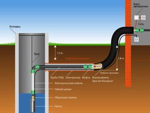 Схема бурения скважин