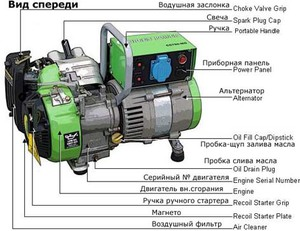 Конструкция газового генератора