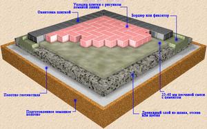 Основание для укладки плитки - примерная схема.