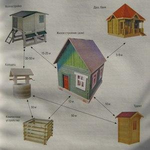 Как правильно расположить дом