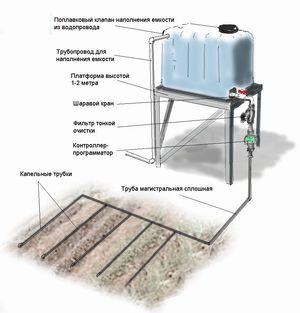 Систему капельного полива можно купить готовую или сделать самому.